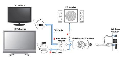 Agora seu Wii tem HDMI! Ei... eu não estou brincando! (1/2)
