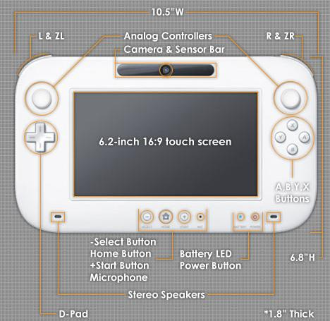 Tela 6.2 Wii U